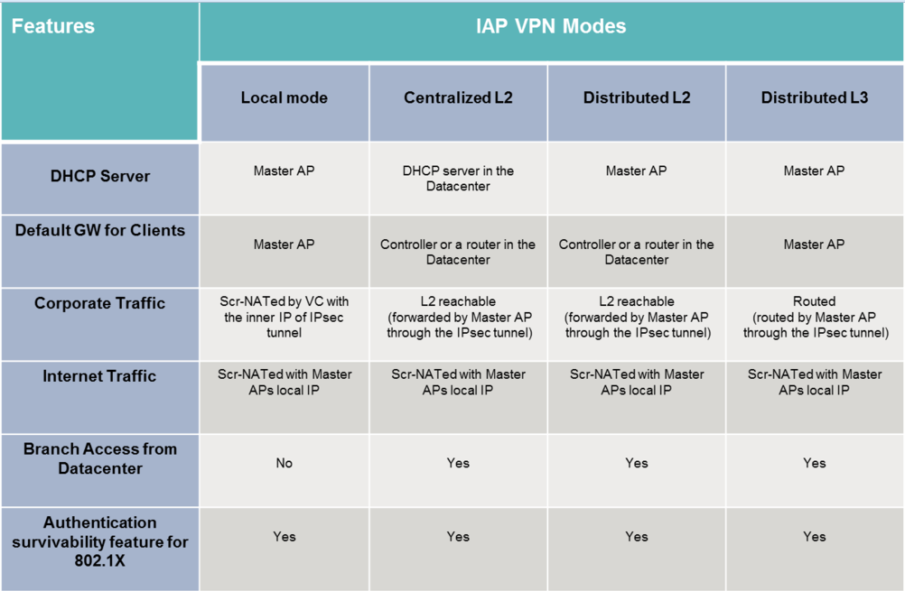 Create VPN Tunnel from IAP to Mobility Controller - Airheads